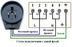 Подключение электроплиты в Туле. Электромонтаж компанией Русский электрик