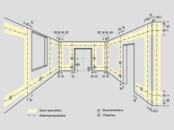 Основные правила электромонтажа электропроводки в помещениях в Туле. Электромонтаж компанией Русский электрик